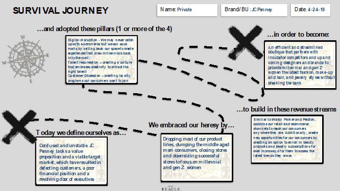 Survival Journey