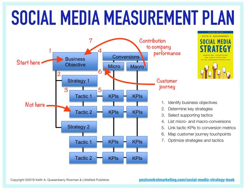 SocialMediaMeasurementPlanGuide